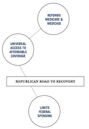 GOP budget chart