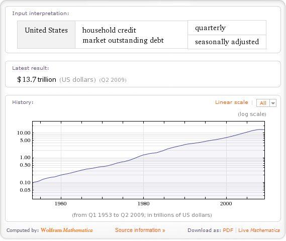 US household credit market outstanding debt